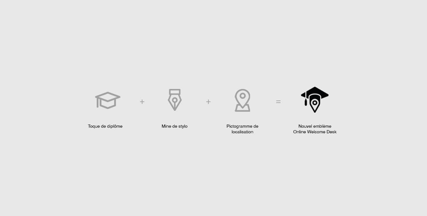 pictogramme chapeau d'étudiant + pictogramme plume de stylo + pictogramme de géolocalisation est égal au nouveau logotype Online Welcome Desk